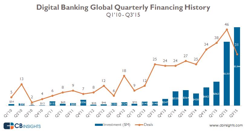 02-DigitalBanking-Global-Quarterly-Financing