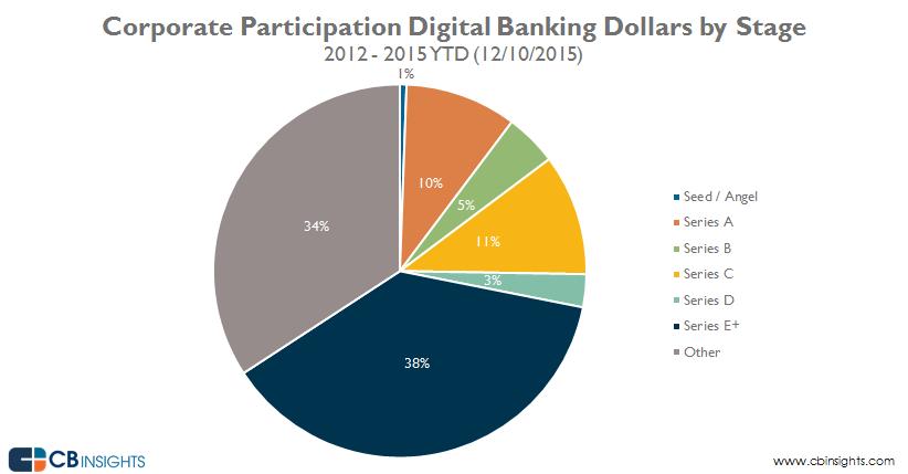 03-DigitalBanking-Corp-Dollars-ByStage