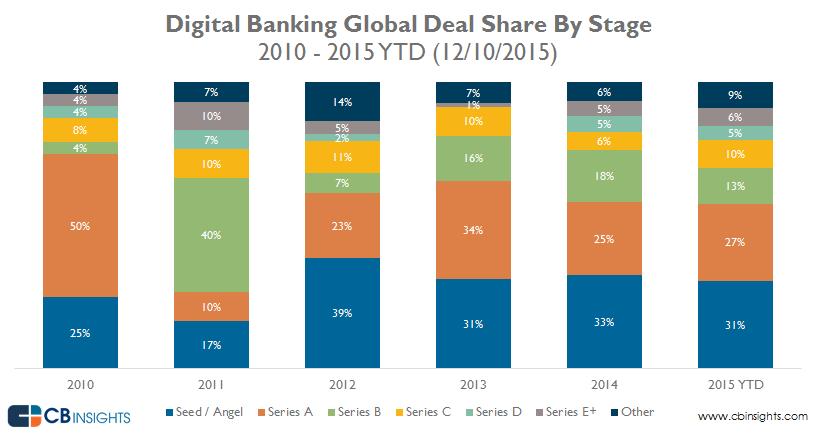 03-DigitalBanking-Global-Deal-Share