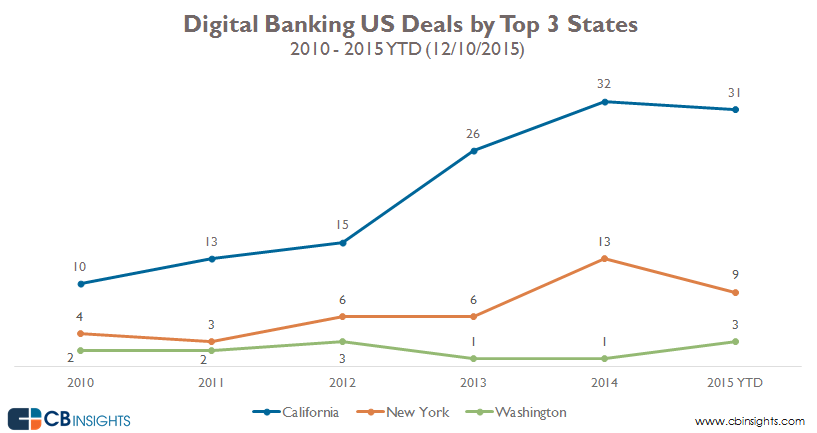 04-DigitalBanking-Deals-Top3States