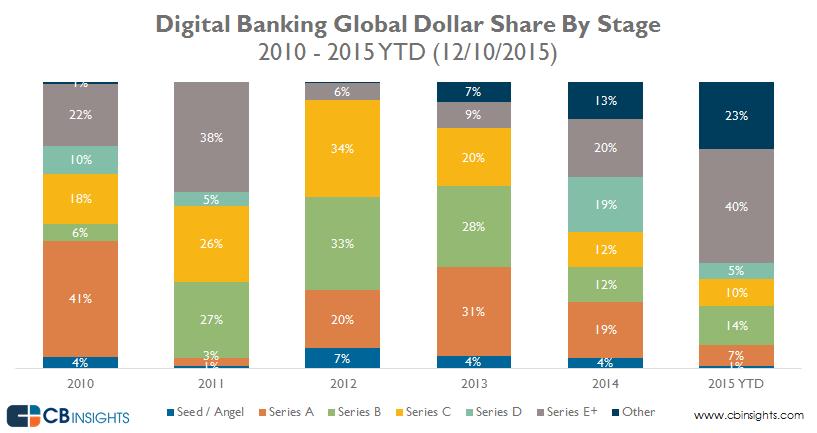 04-DigitalBanking-Global-Dollar-Share