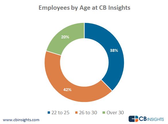 Age at CB Insights-no-border