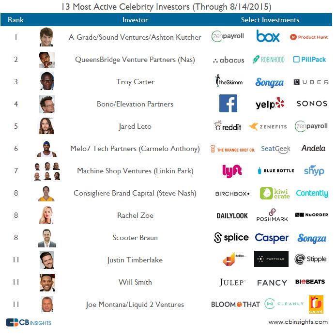 Celeb Investors Active Logos