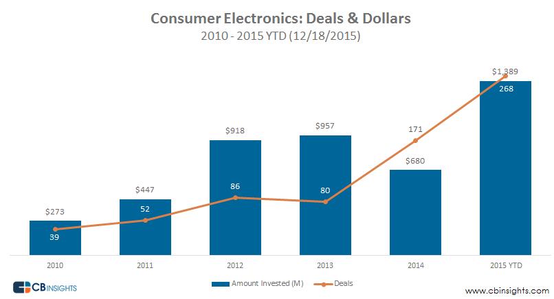 Consumer Electronics Deals Dollars