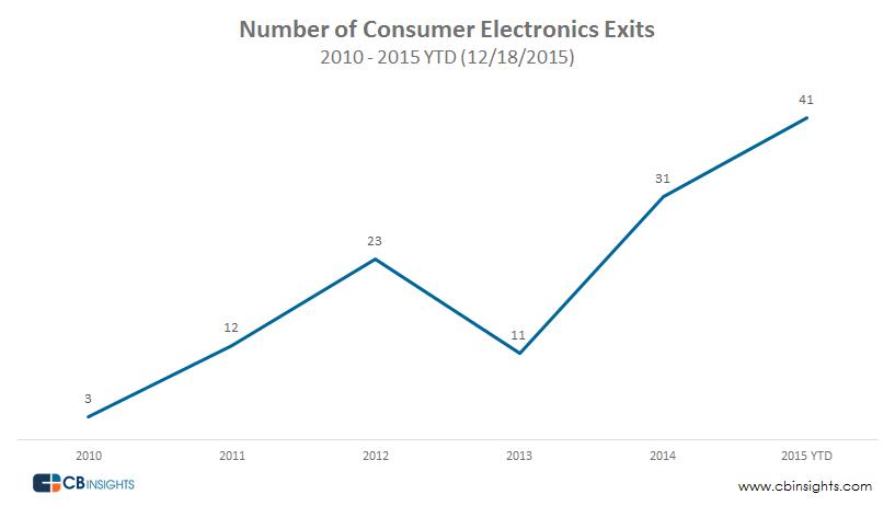 Consumer Electronics Exits