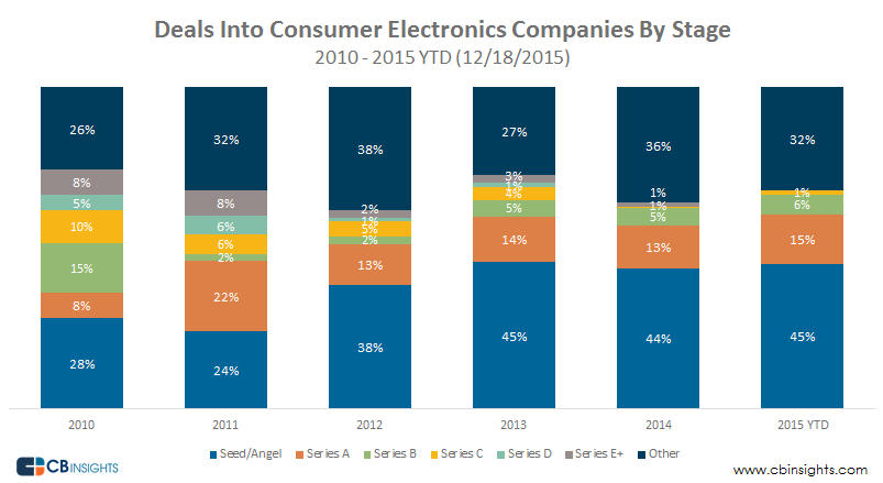 Consumer Electronics by Stage