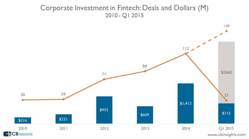 Deals and Dollars Corps In Fintech