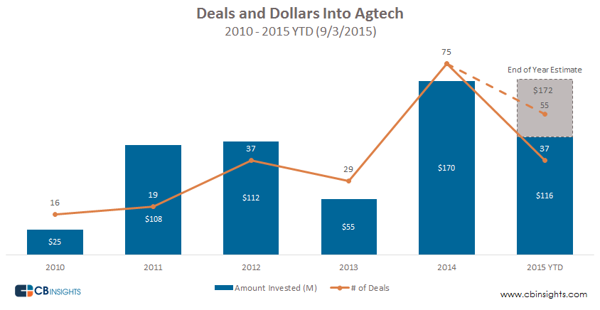Deals and Dollars into Agtech