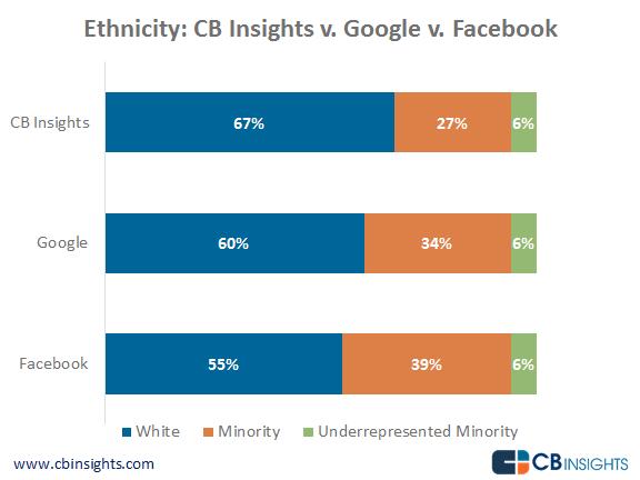 Ethnicity CB Insights v Facebook v Google-no-border