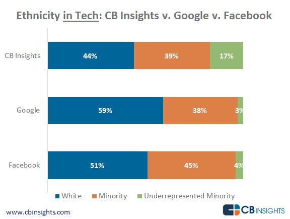 Ethnicity in Tech CB Insights v Facebook v Google-no-border