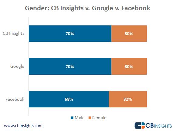 Gender CB Insights v Facebook v Google-no-border