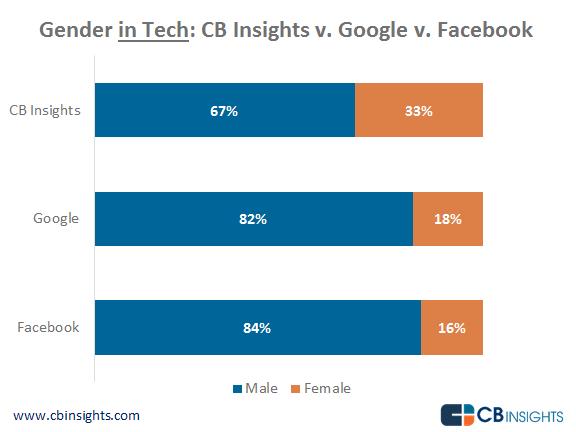 Gender in Tech CB Insights v Facebook v Google-no-border