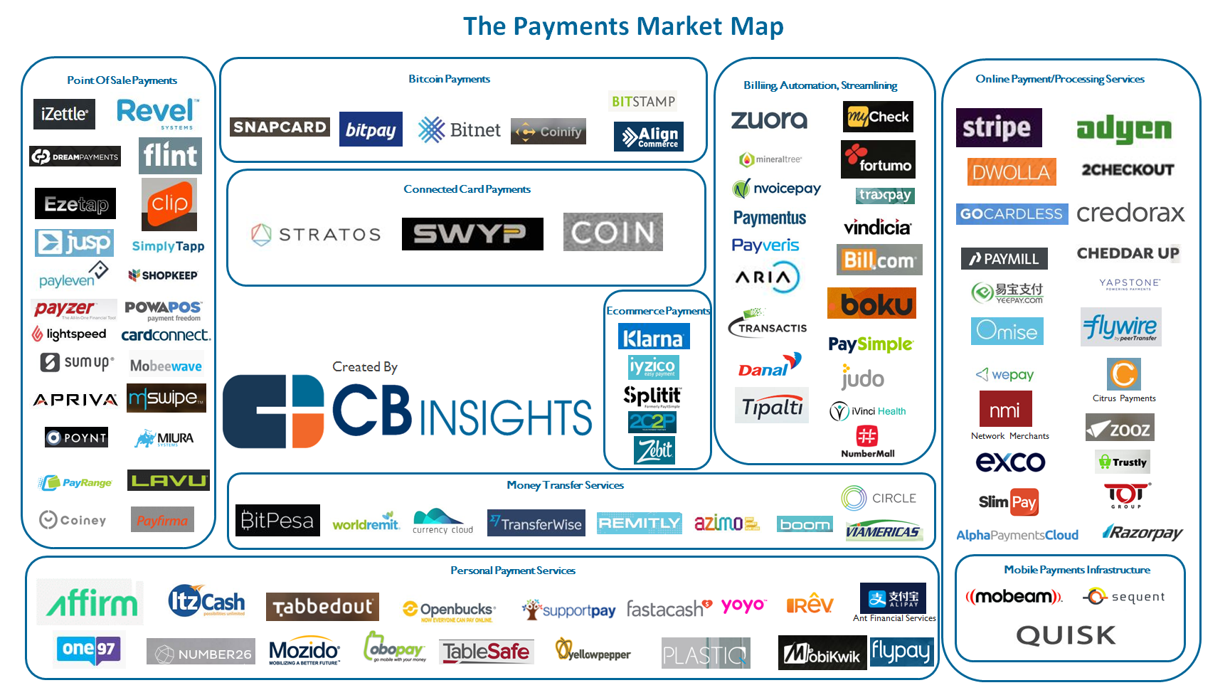 Disrupting Payments 109 Startups Shaping The Market