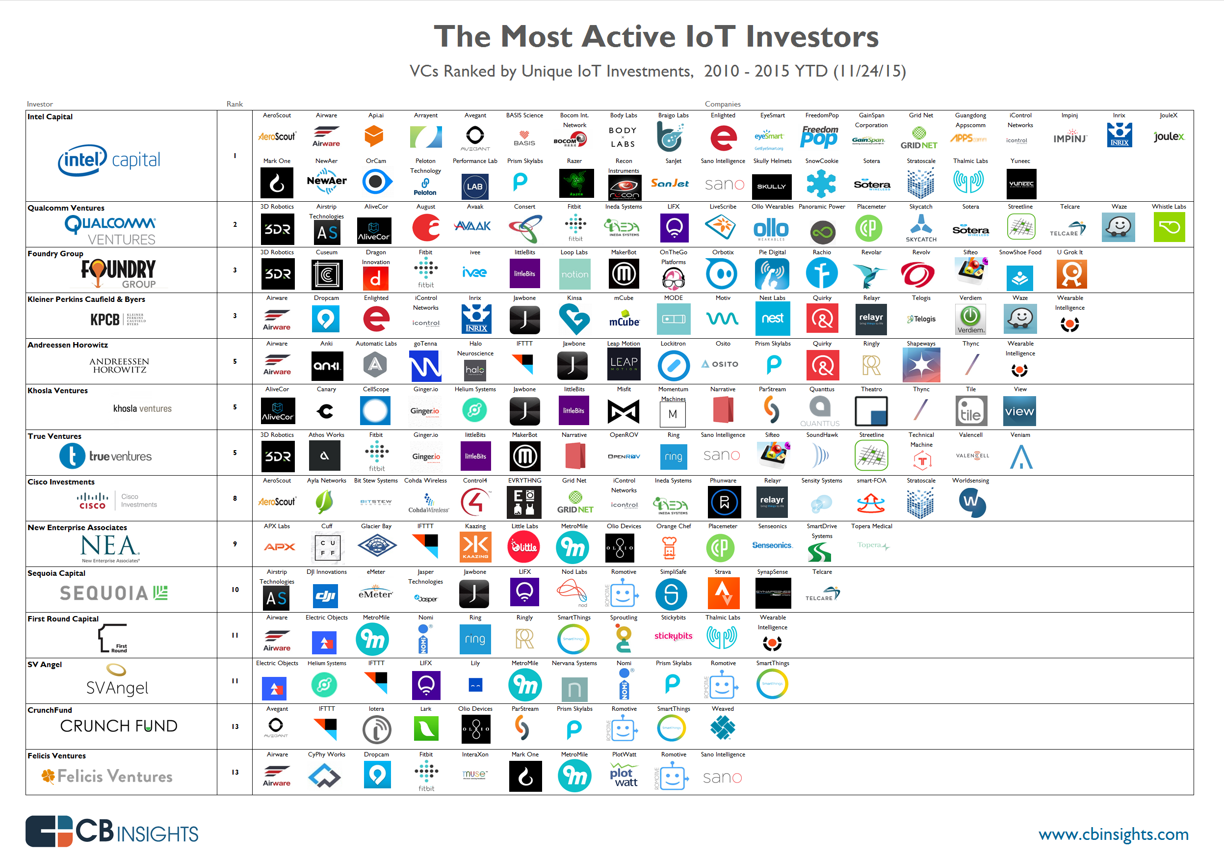The Most Active IoT Investors