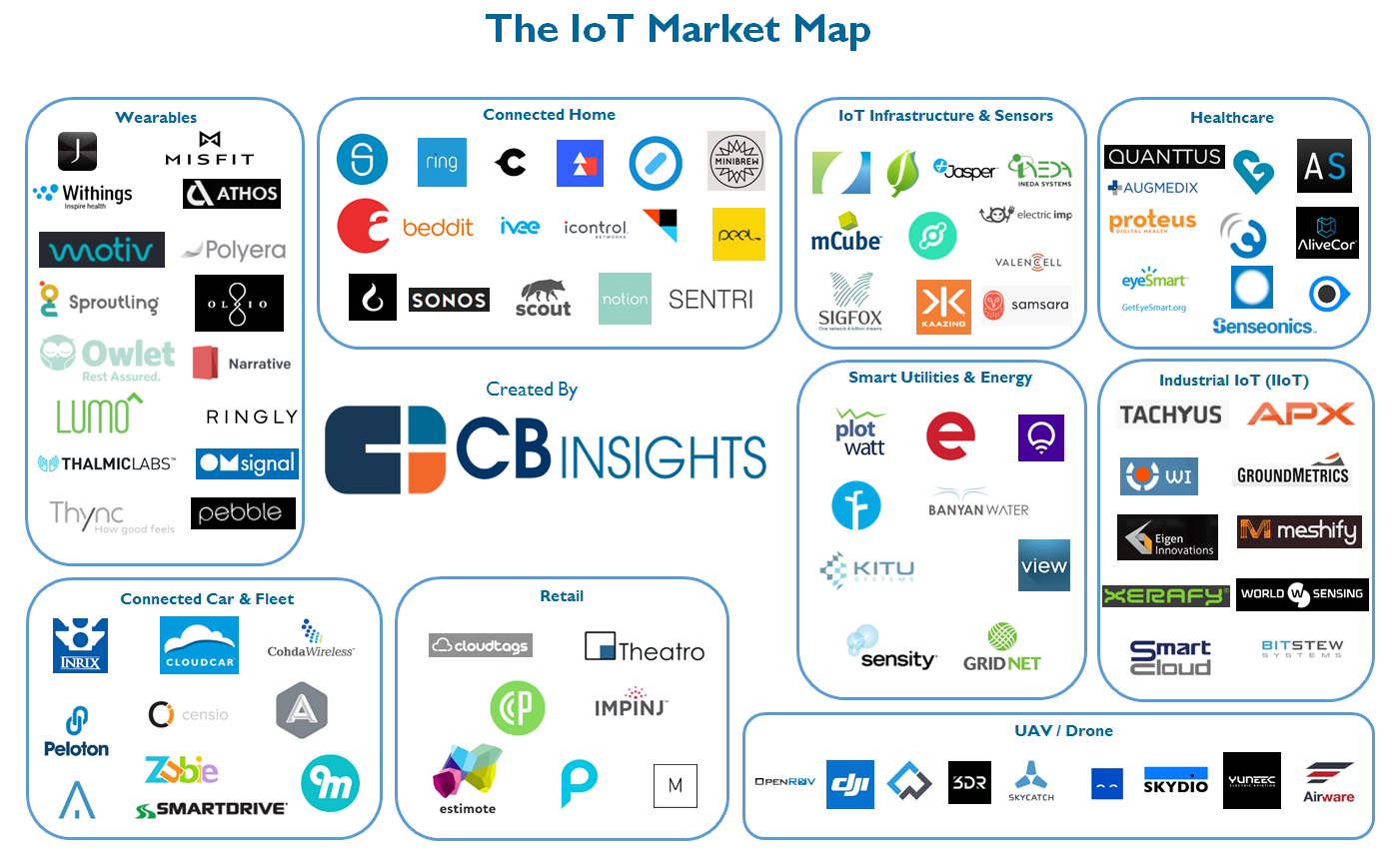 Iot Market Map And  pany List on electric car infographic