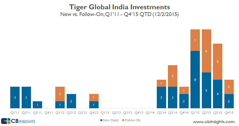 Tiger India Investments new follow on v2