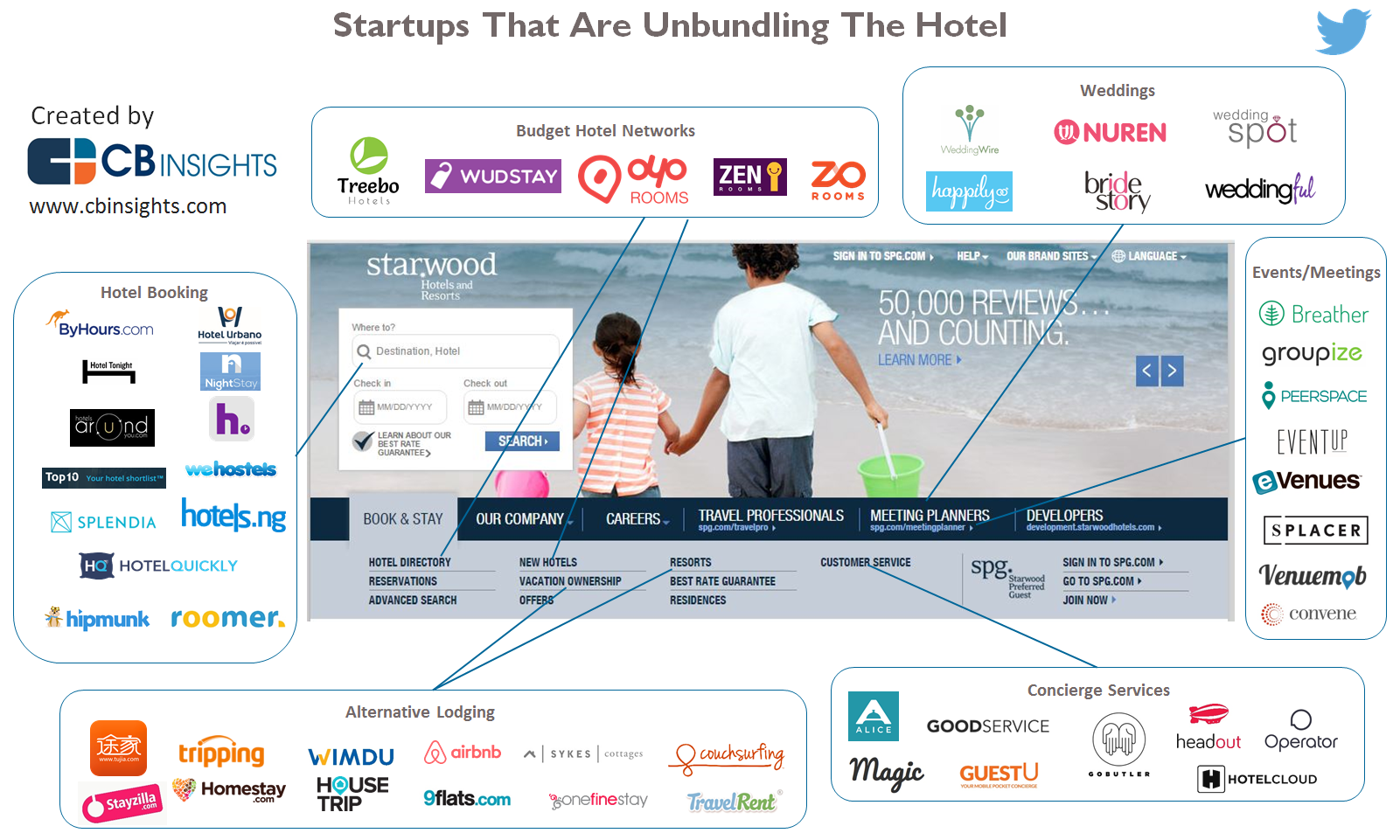 Unbundling the Hotel