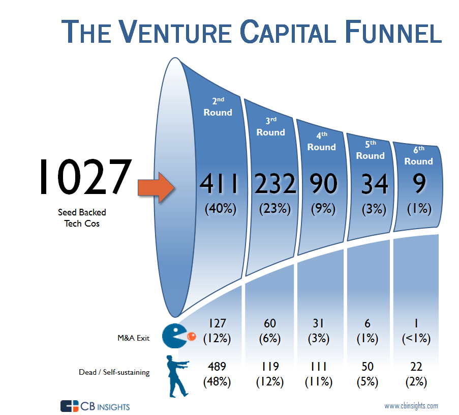 The Venture Capital Funnel