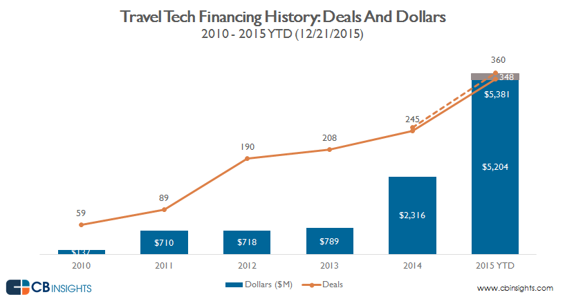 annual deals and dollars_travel.hospitality v5