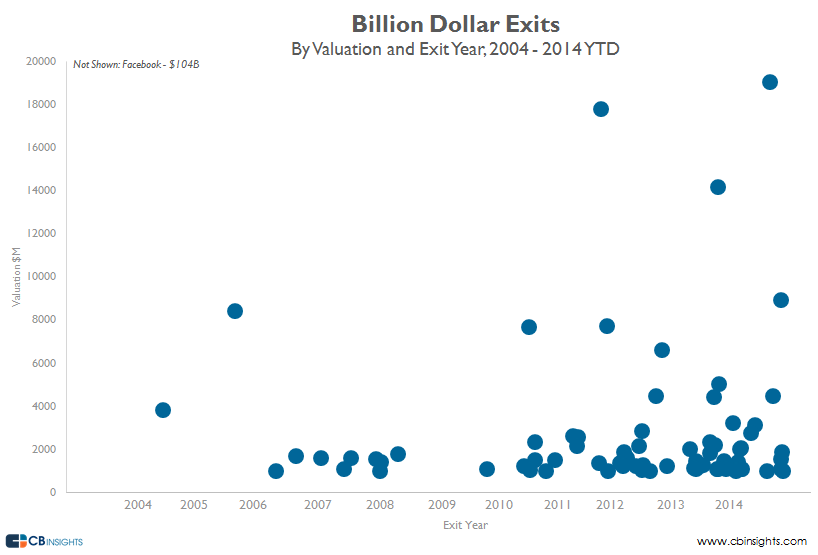 billion dollar exits val exit year v33