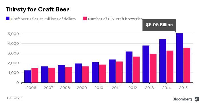 bloomberg craft beer