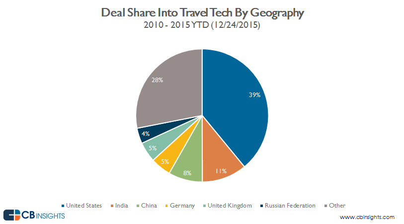 deal.share.geo.travel.tech_12.28.2015 v2