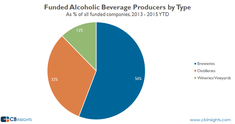 funded alcoholic beverage producers by type 1315