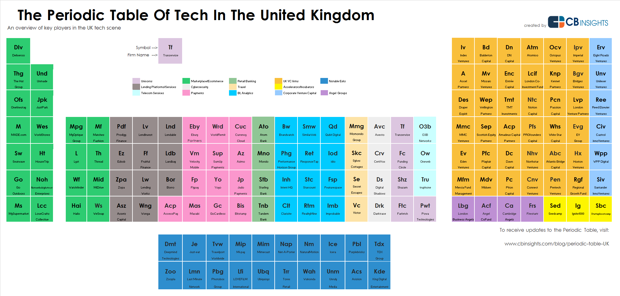 Heres the periodic table of uk tech business insider table then try here gamestrikefo Images