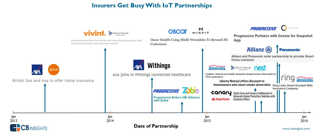 Homeowners Insurance Company >> How Major Insurers Are Teaming Up With Internet Of Things Companies