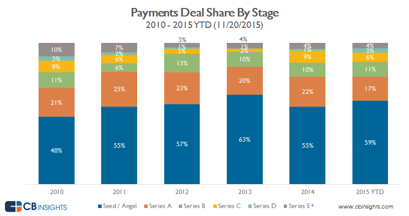 payments.deal.share.11.23.2015. by stage v_3