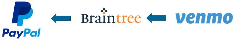 paypal braintree