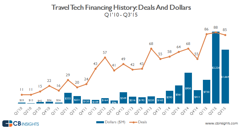quarterly deals and dollars_travel.hospitality v4