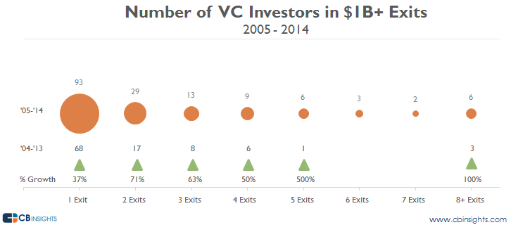billion dollar VC exits