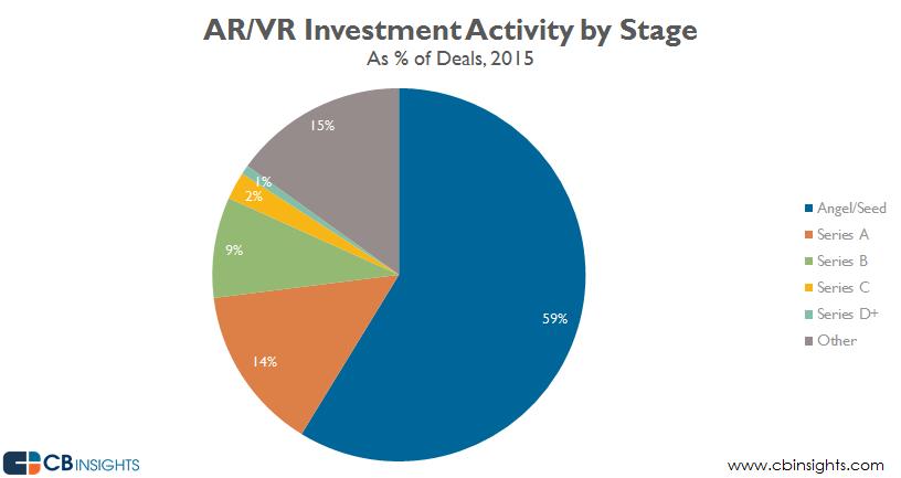 ARVR 2015 by stage