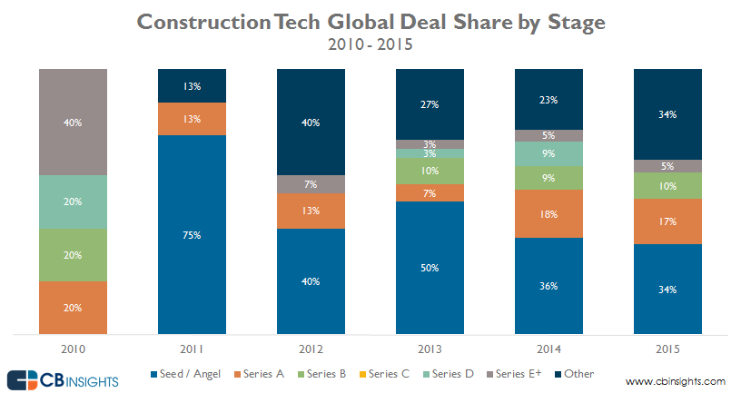 Constr-Tech-Deals-1