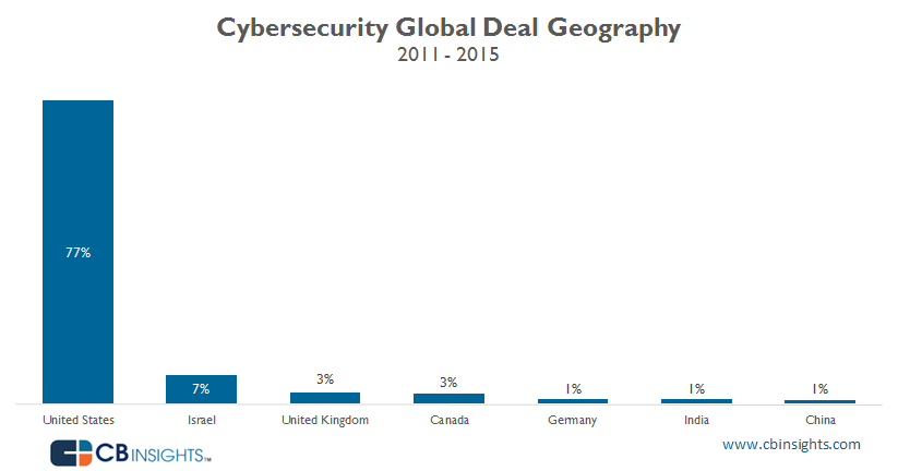 Cybersecurity Deals Geo