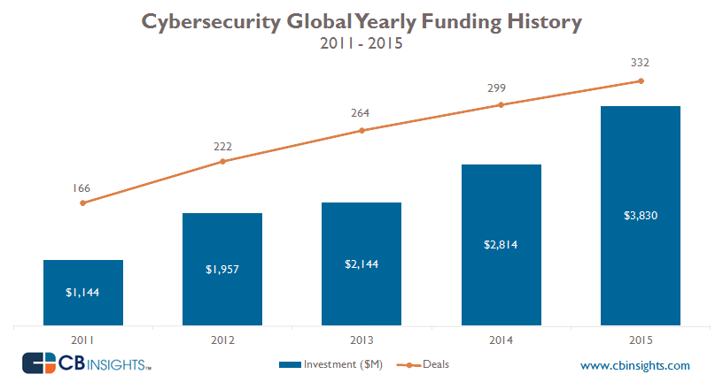 Cybersecurity Yearly Funding Trends