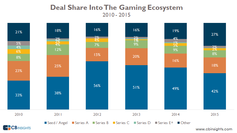 Deals Into Gaming Ecosystem Share
