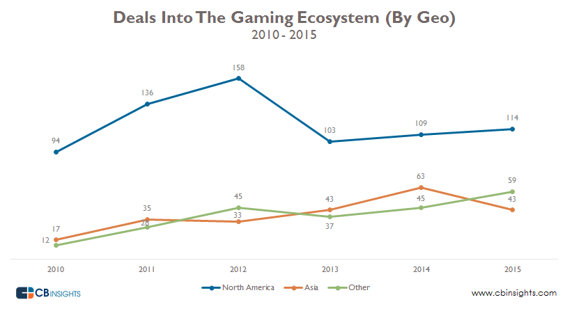 Deals Into Gaming Ecosystem