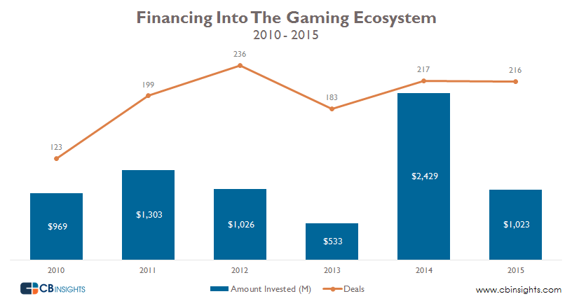 Deals and Dollars Gaming Ecosystem