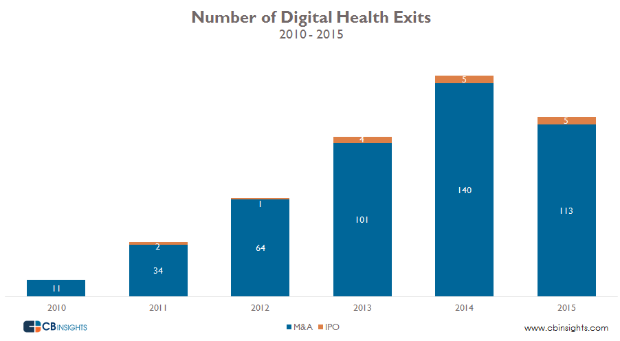 Digital Health Exits Over TIme