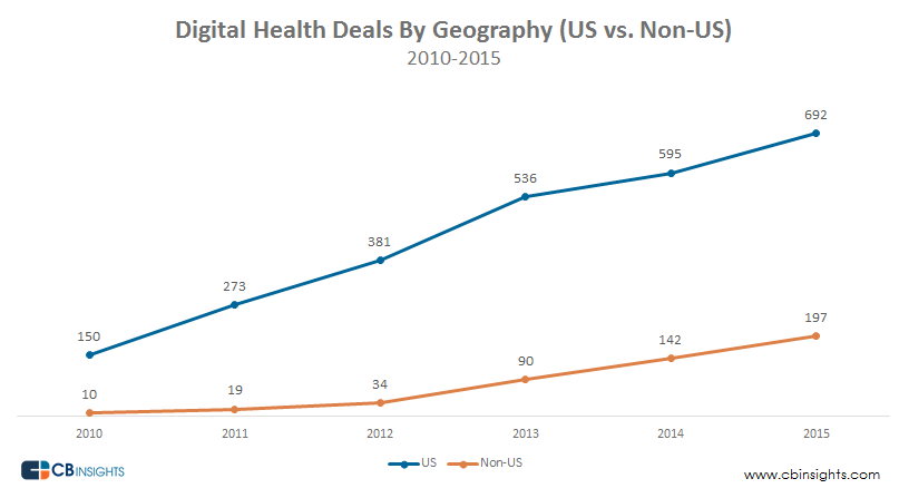 Digital Health Geography