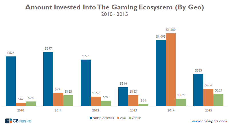 Dollars Into Gaming Ecosystem