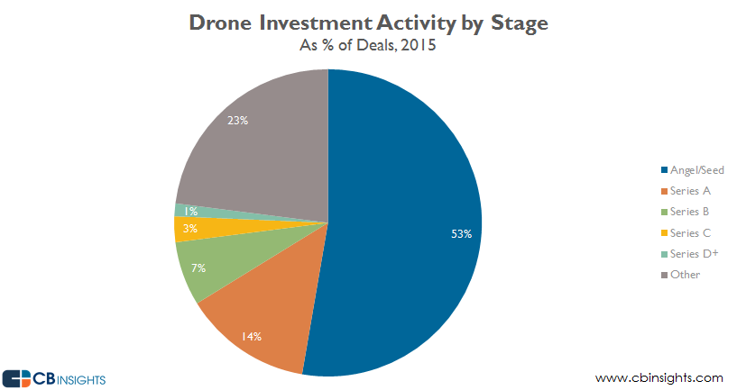 Drone activity by stage 2015