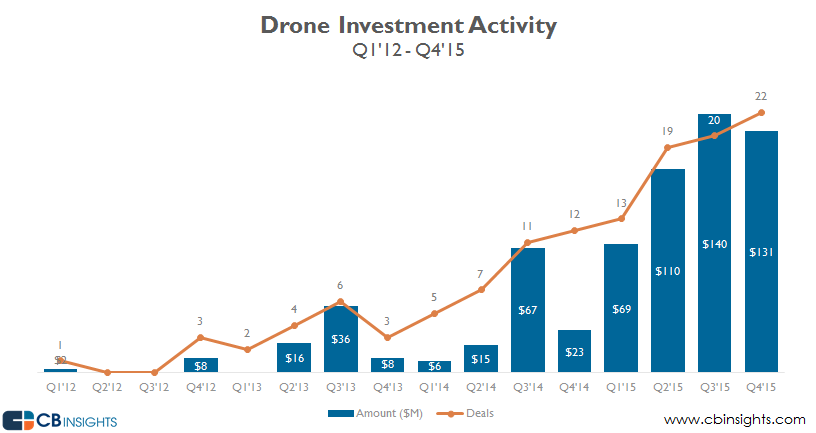 Drone investment activity 2015