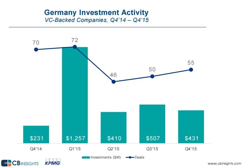 Germany financing activity Q4'15__2