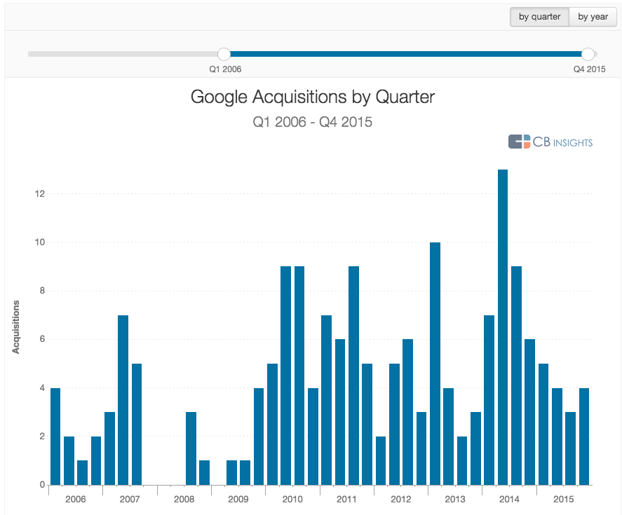 Google acquisitions 2015