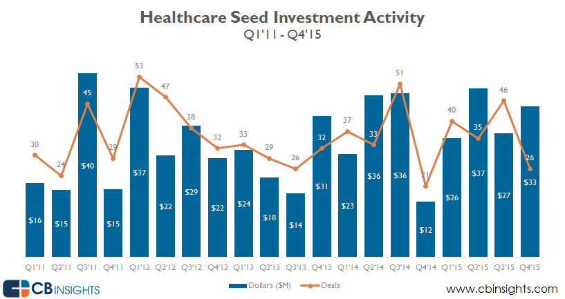 Healthcare seed investments q415