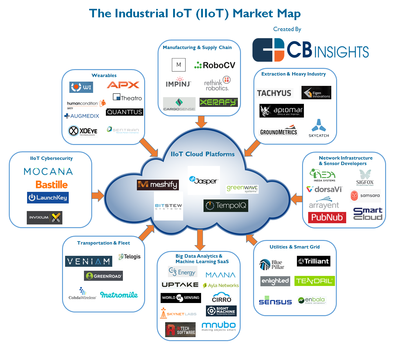 The industrial iot market map iiot iot central Smart home architecture based on event driven dpws