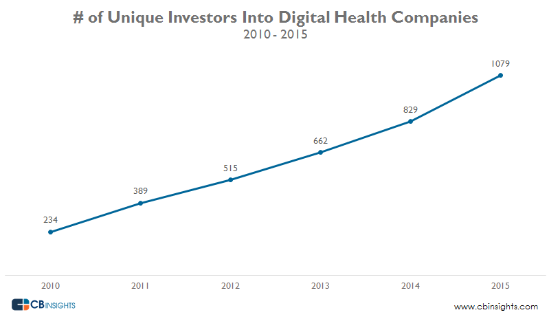 Number of Unique Investors Digital Health 1.7.2016